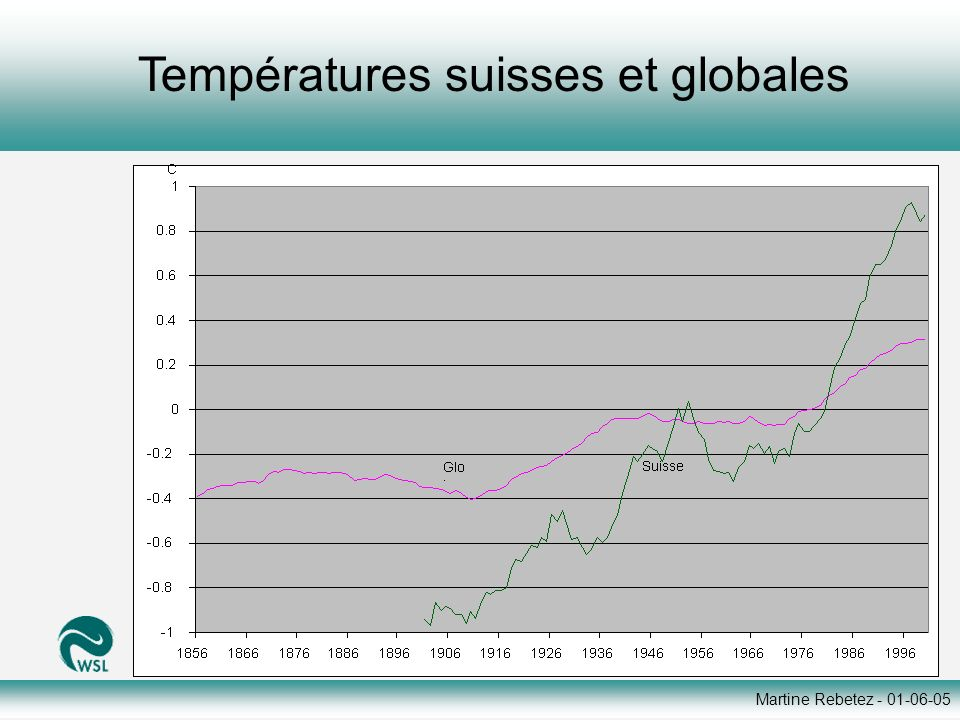 Martine Rebetez - 01-06-05 Neuchâtel: températures moyennes (min+max)