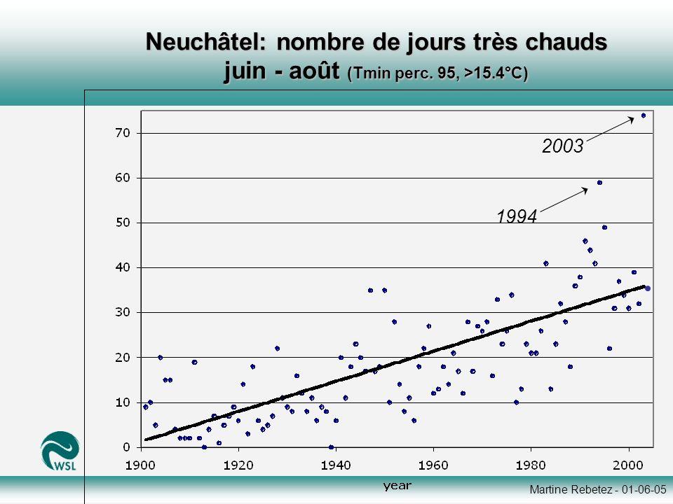 Martine Rebetez - 01-06-05 Neuchâtel: nombre de jours très chauds juin - août (Tmin perc. 95, >15.4°C) 2003 1994