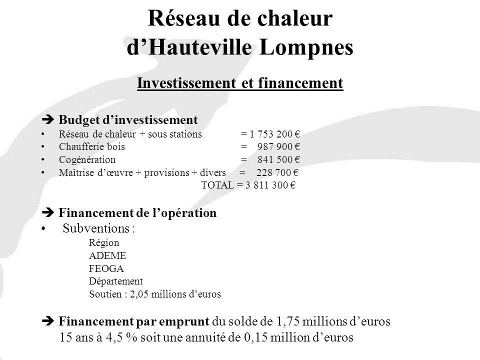Investissement et financement Budget dinvestissement Réseau de chaleur + sous stations = 1 753 200 Chaufferie bois = 987 900 Cogénération = 841 500 Ma