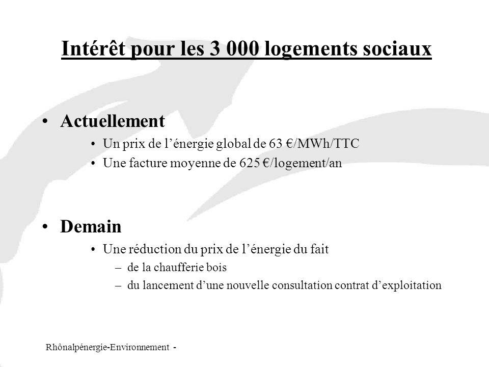 Rhônalpénergie-Environnement - Intérêt pour les 3 000 logements sociaux Actuellement Un prix de lénergie global de 63 /MWh/TTC Une facture moyenne de