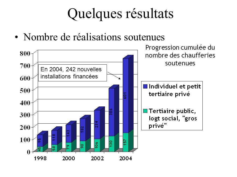 Quelques résultats Nombre de réalisations soutenues Progression cumulée du nombre des chaufferies soutenues En 2004, 242 nouvelles installations finan