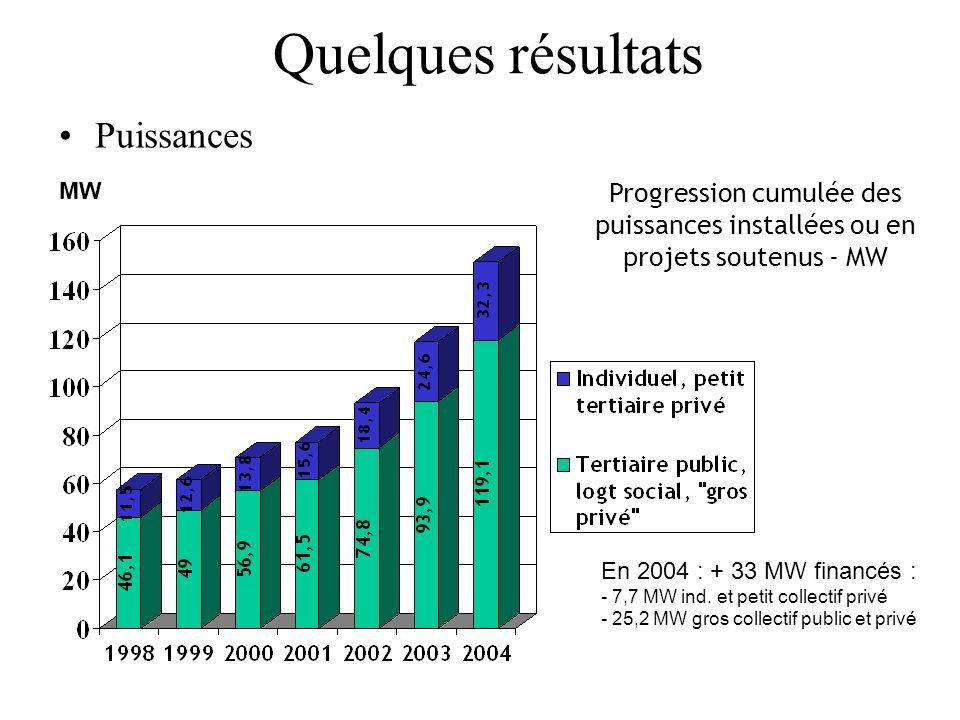 Quelques résultats Puissances Progression cumulée des puissances installées ou en projets soutenus - MW MW En 2004 : + 33 MW financés : - 7,7 MW ind.