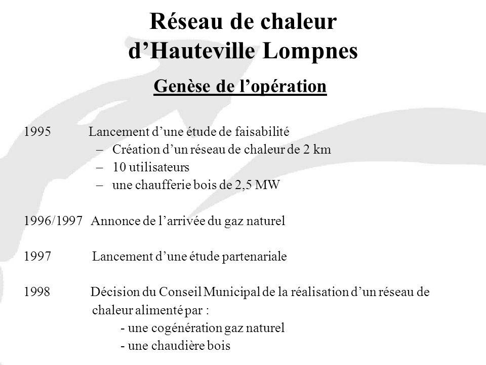 Réseau de chaleur dHauteville Lompnes Genèse de lopération 1995 Lancement dune étude de faisabilité –Création dun réseau de chaleur de 2 km –10 utilis