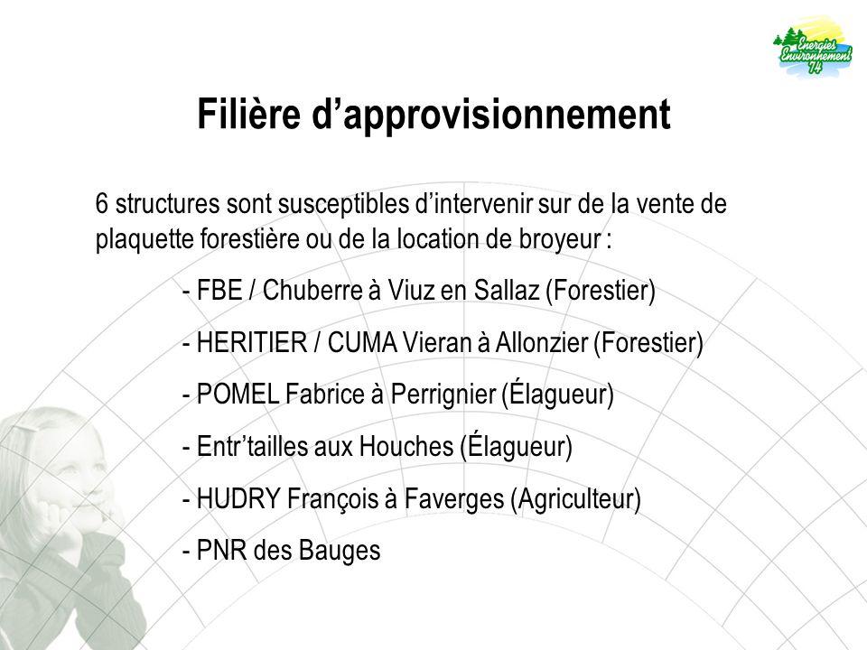 Filière dapprovisionnement 6 structures sont susceptibles dintervenir sur de la vente de plaquette forestière ou de la location de broyeur : - FBE / Chuberre à Viuz en Sallaz (Forestier) - HERITIER / CUMA Vieran à Allonzier (Forestier) - POMEL Fabrice à Perrignier (Élagueur) - Entrtailles aux Houches (Élagueur) - HUDRY François à Faverges (Agriculteur) - PNR des Bauges