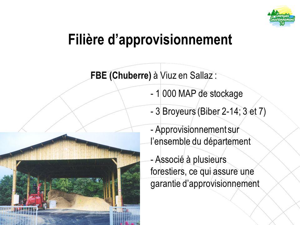 Filière dapprovisionnement FBE (Chuberre) à Viuz en Sallaz : - 1 000 MAP de stockage - 3 Broyeurs (Biber 2-14; 3 et 7) - Approvisionnement sur lensemble du département - Associé à plusieurs forestiers, ce qui assure une garantie dapprovisionnement