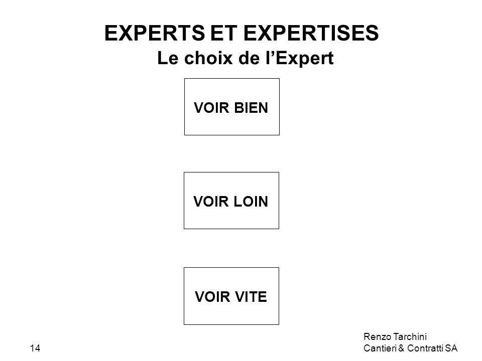 Renzo Tarchini Cantieri & Contratti SA14 EXPERTS ET EXPERTISES Le choix de lExpert VOIR BIEN VOIR LOIN VOIR VITE