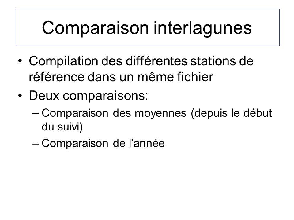 Comparaison interlagunes Compilation des différentes stations de référence dans un même fichier Deux comparaisons: –Comparaison des moyennes (depuis le début du suivi) –Comparaison de lannée