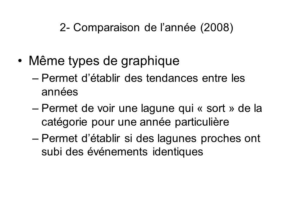2- Comparaison de lannée (2008) Même types de graphique –Permet détablir des tendances entre les années –Permet de voir une lagune qui « sort » de la catégorie pour une année particulière –Permet détablir si des lagunes proches ont subi des événements identiques