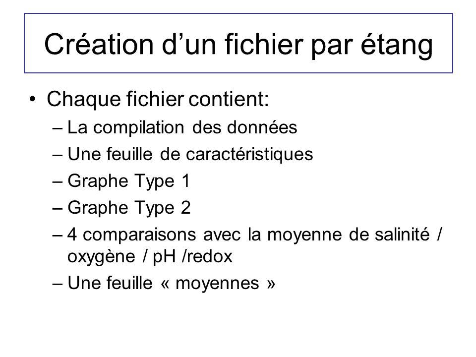 Création dun fichier par étang Chaque fichier contient: –La compilation des données –Une feuille de caractéristiques –Graphe Type 1 –Graphe Type 2 –4 comparaisons avec la moyenne de salinité / oxygène / pH /redox –Une feuille « moyennes »