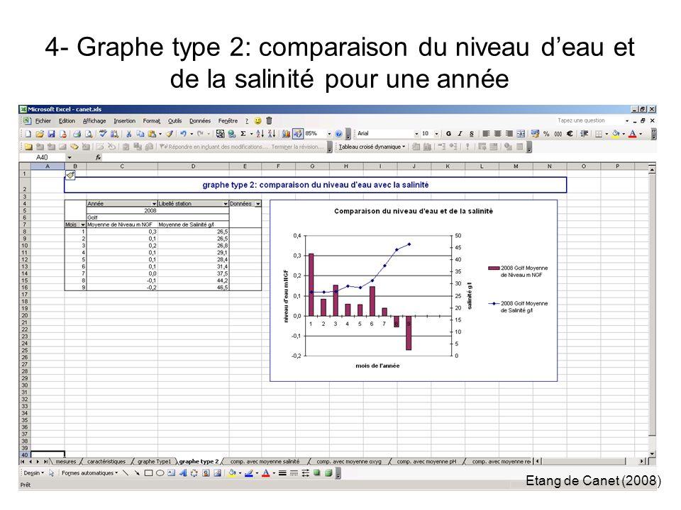 4- Graphe type 2: comparaison du niveau deau et de la salinité pour une année Etang de Canet (2008)