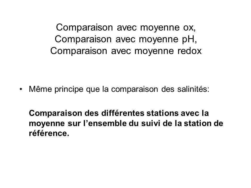 Comparaison avec moyenne ox, Comparaison avec moyenne pH, Comparaison avec moyenne redox Même principe que la comparaison des salinités: Comparaison des différentes stations avec la moyenne sur lensemble du suivi de la station de référence.