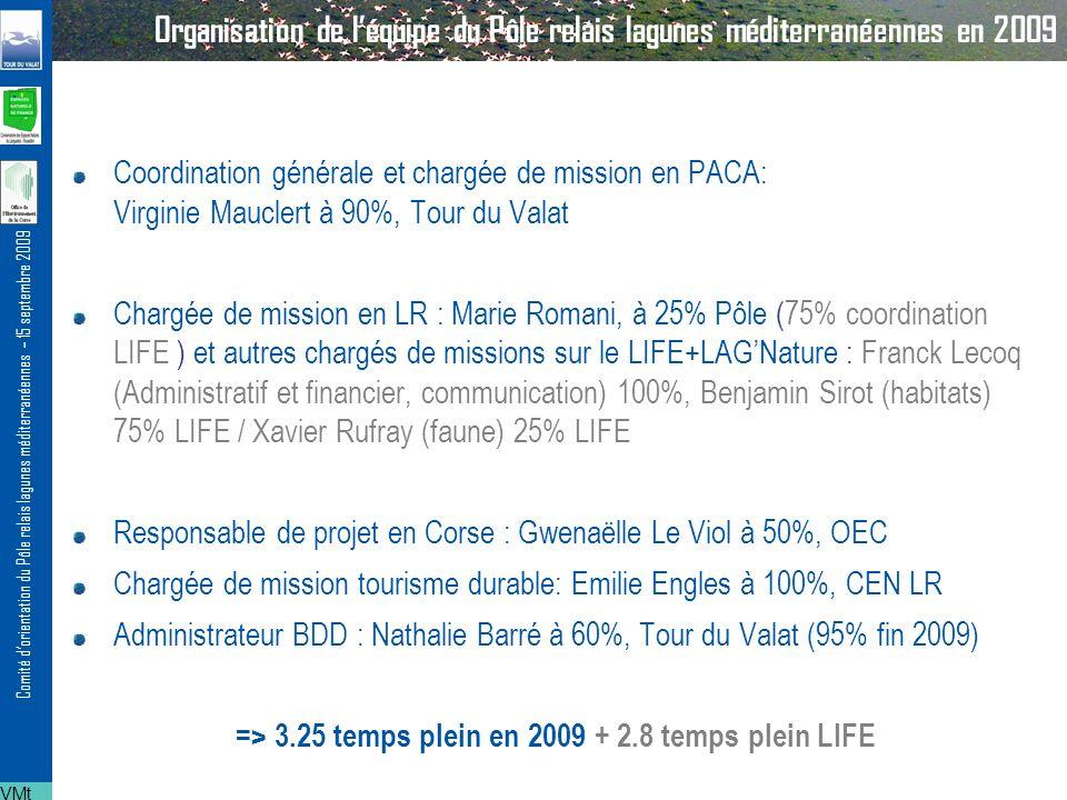 Comité dorientation du Pôle relais lagunes méditerranéennes – 15 septembre 2009 Organisation de léquipe du Pôle relais lagunes méditerranéennes en 2009 Coordination générale et chargée de mission en PACA: Virginie Mauclert à 90%, Tour du Valat Chargée de mission en LR : Marie Romani, à 25% Pôle (75% coordination LIFE ) et autres chargés de missions sur le LIFE+LAGNature : Franck Lecoq (Administratif et financier, communication) 100%, Benjamin Sirot (habitats) 75% LIFE / Xavier Rufray (faune) 25% LIFE Responsable de projet en Corse : Gwenaëlle Le Viol à 50%, OEC Chargée de mission tourisme durable: Emilie Engles à 100%, CEN LR Administrateur BDD : Nathalie Barré à 60%, Tour du Valat (95% fin 2009) => 3.25 temps plein en 2009 + 2.8 temps plein LIFE VMt