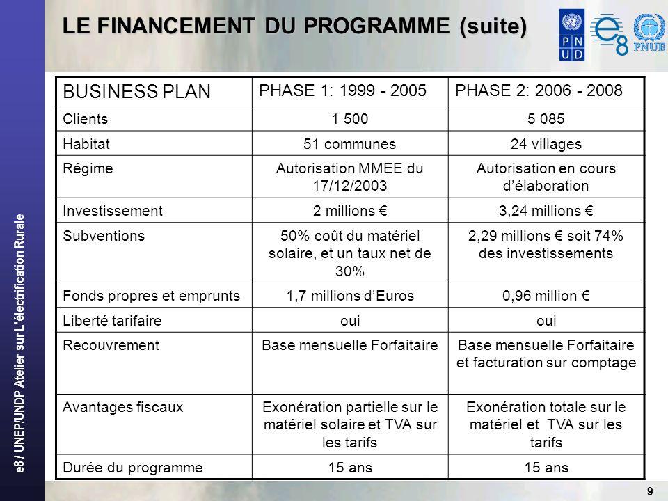 e8 / UNEP/UNDP Atelier sur L'électrification Rurale 9 LE FINANCEMENT DU PROGRAMME (suite) BUSINESS PLAN PHASE 1: 1999 - 2005PHASE 2: 2006 - 2008 Clien