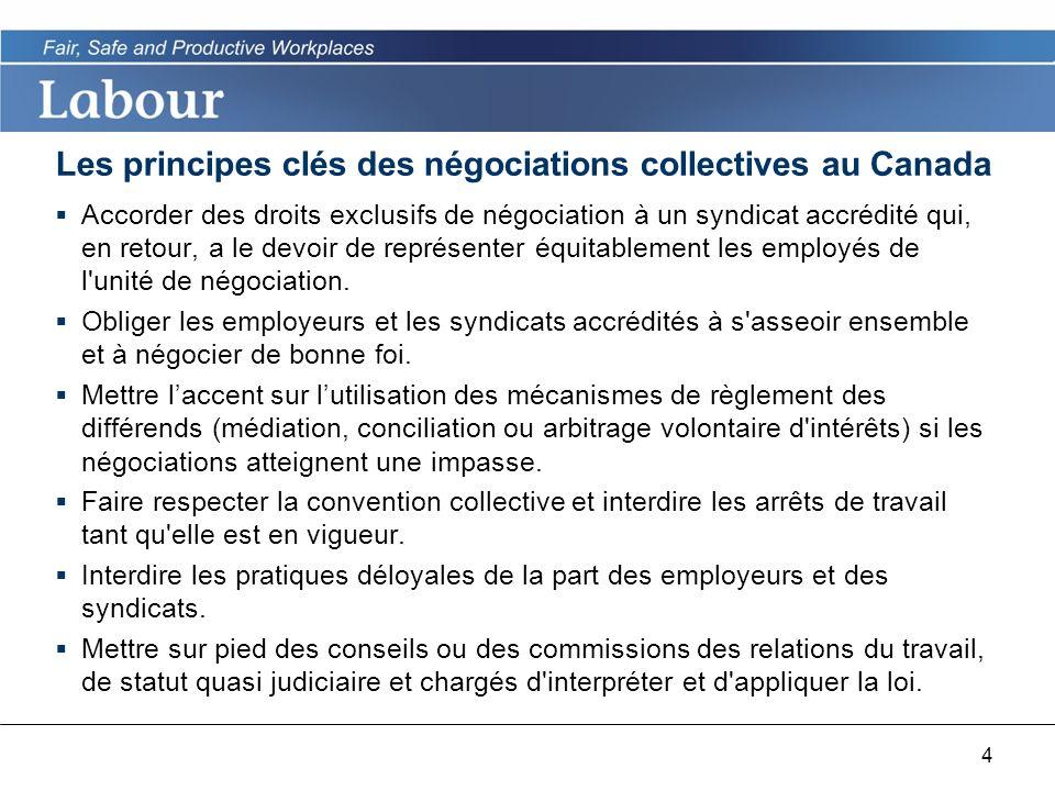 4 Les principes clés des négociations collectives au Canada Accorder des droits exclusifs de négociation à un syndicat accrédité qui, en retour, a le devoir de représenter équitablement les employés de l unité de négociation.