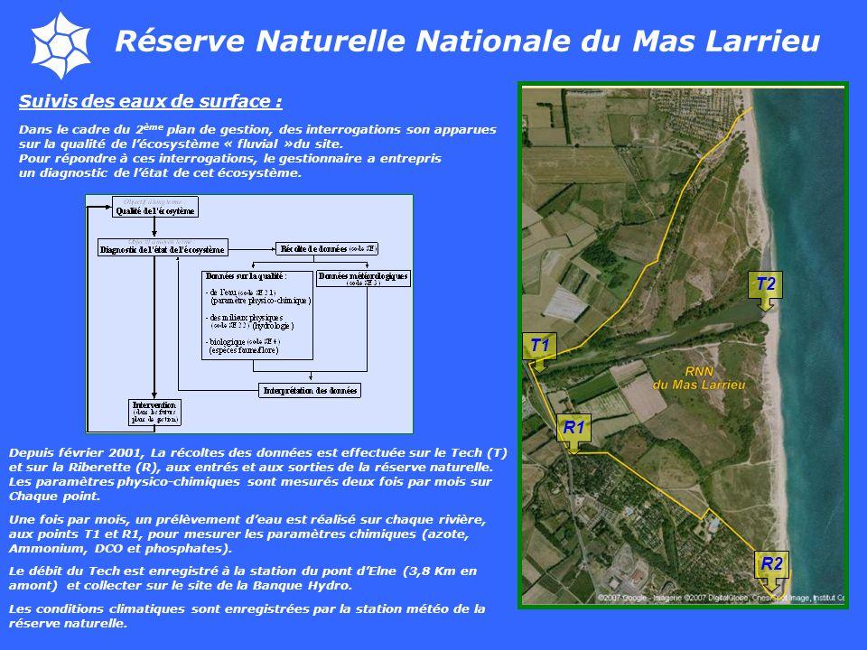 Réserve Naturelle Nationale du Mas Larrieu Suivis des eaux de surface : Dans le cadre du 2 ème plan de gestion, des interrogations son apparues sur la qualité de lécosystème « fluvial »du site.