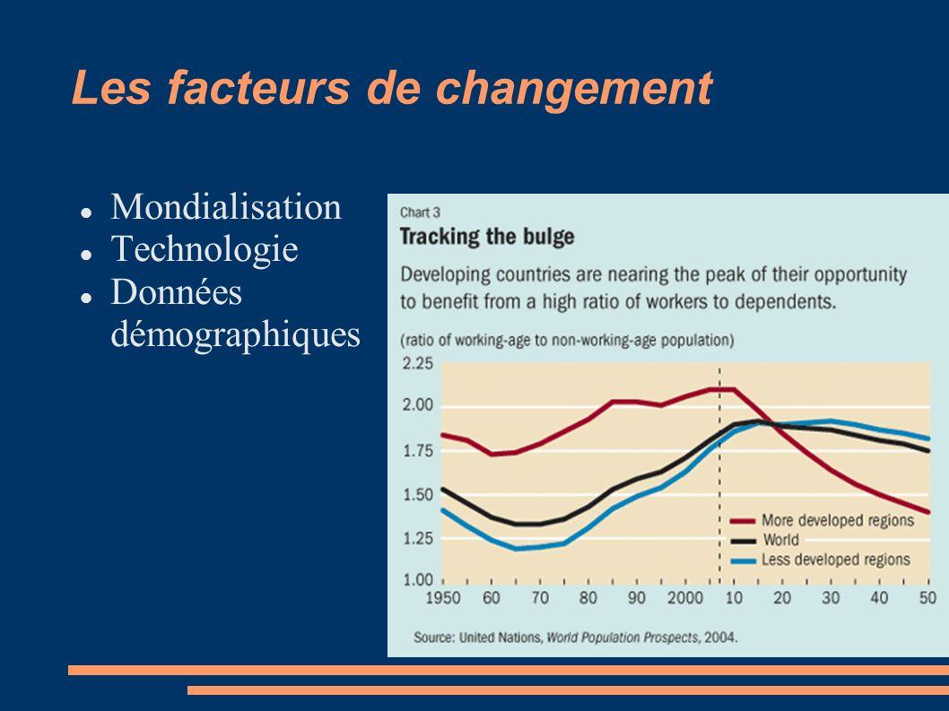 Les facteurs de changement Mondialisation Technologie Données démographiques