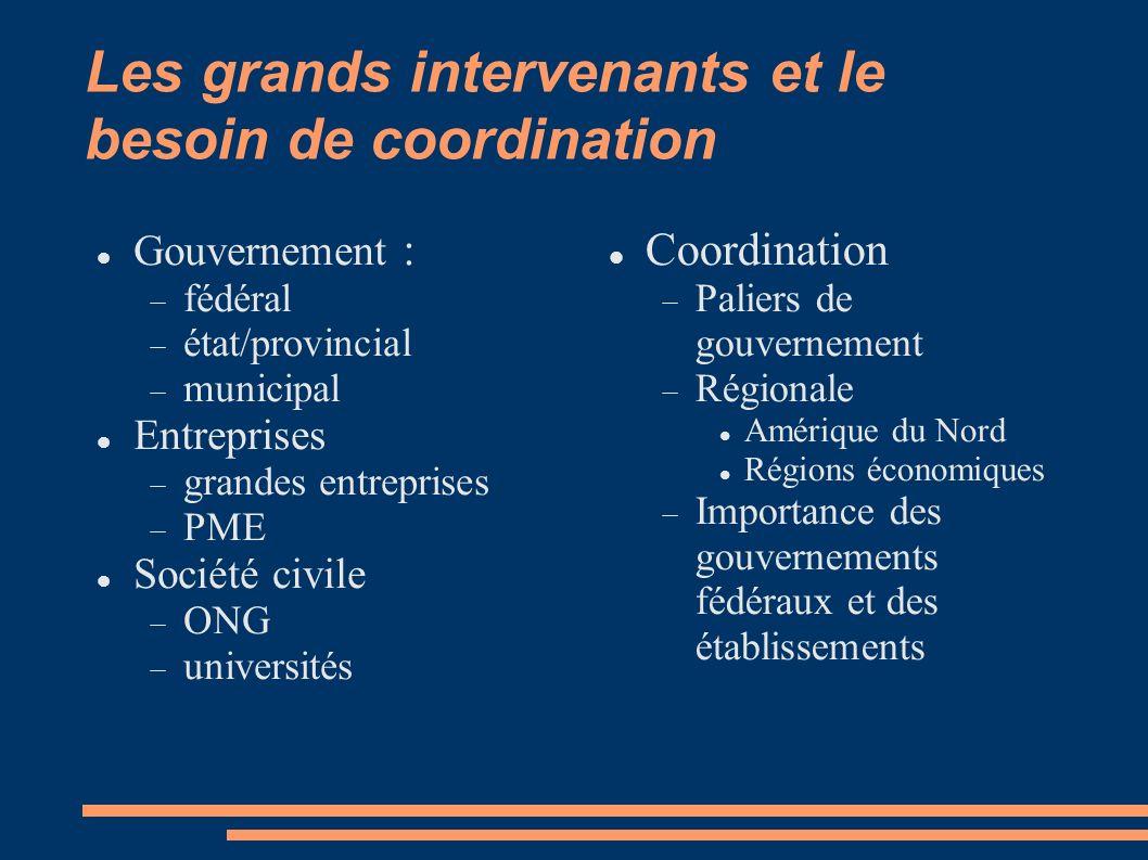 Les grands intervenants et le besoin de coordination Gouvernement : fédéral état/provincial municipal Entreprises grandes entreprises PME Société civi