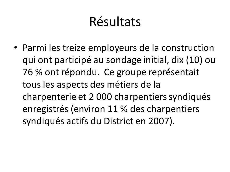 Résultats Parmi les treize employeurs de la construction qui ont participé au sondage initial, dix (10) ou 76 % ont répondu.
