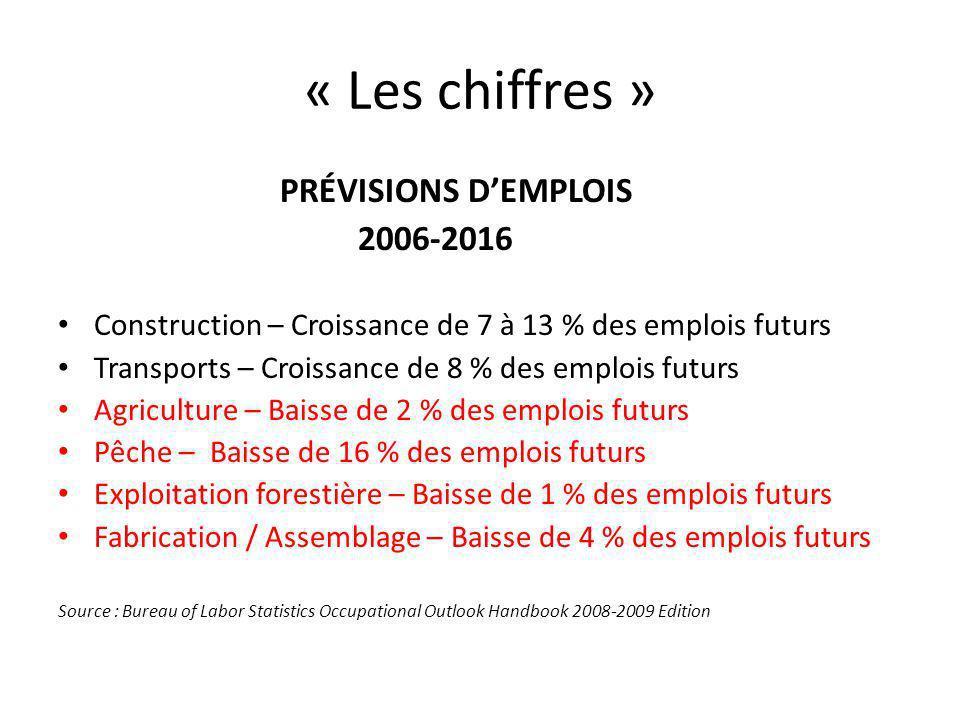 « Les chiffres » PRÉVISIONS DEMPLOIS 2006-2016 Construction – Croissance de 7 à 13 % des emplois futurs Transports – Croissance de 8 % des emplois futurs Agriculture – Baisse de 2 % des emplois futurs Pêche – Baisse de 16 % des emplois futurs Exploitation forestière – Baisse de 1 % des emplois futurs Fabrication / Assemblage – Baisse de 4 % des emplois futurs Source : Bureau of Labor Statistics Occupational Outlook Handbook 2008-2009 Edition