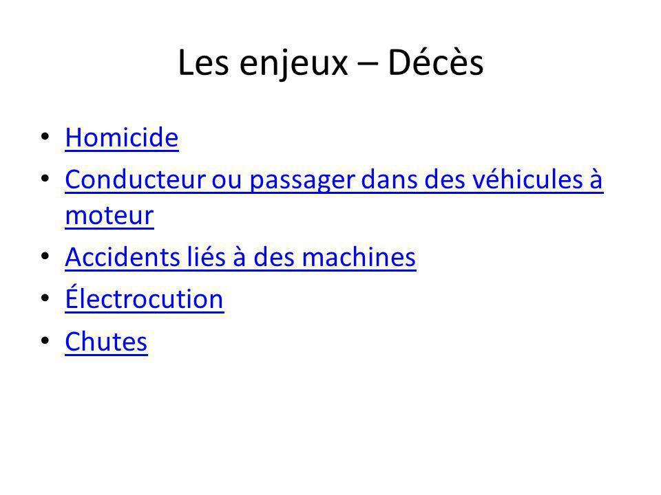 Les enjeux – Décès Homicide Conducteur ou passager dans des véhicules à moteur Conducteur ou passager dans des véhicules à moteur Accidents liés à des machines Électrocution Chutes