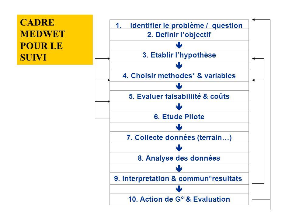 1. Identify the problem / question 1.Identifier le problème / question 2. Definir lobjectif 3. Etablir lhypothèse 4. Choisir methodes* & variables 5.