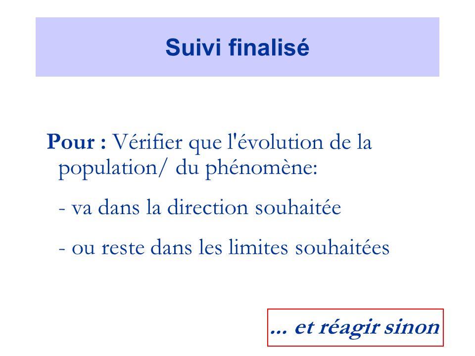 Suivi finalisé Pour : Vérifier que l évolution de la population/ du phénomène: - va dans la direction souhaitée - ou reste dans les limites souhaitées...