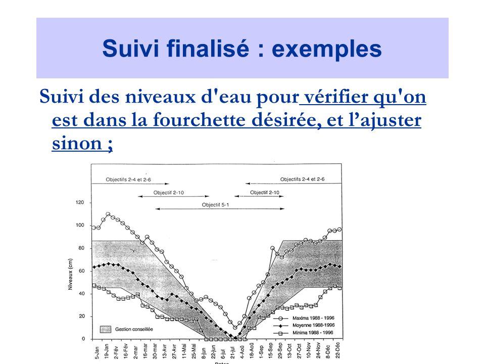 Prédiction 2 : Toute la France Méd. suit-elle la tendance ?
