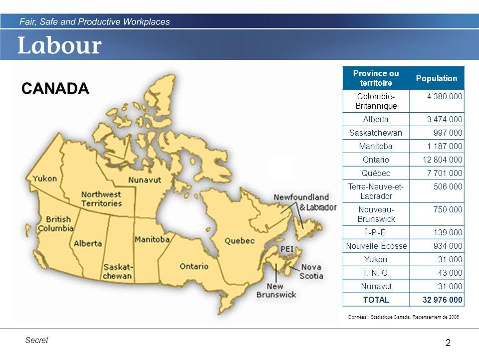 2 Secret Province ou territoire Population Colombie- Britannique 4 380 000 Alberta3 474 000 Saskatchewan 997 000 Manitoba1 187 000 Ontario12 804 000 Québec7 701 000 Terre-Neuve-et- Labrador 506 000 Nouveau- Brunswick 750 000 Î.-P.-É.139 000 Nouvelle-Écosse934 000 Yukon31 000 T.