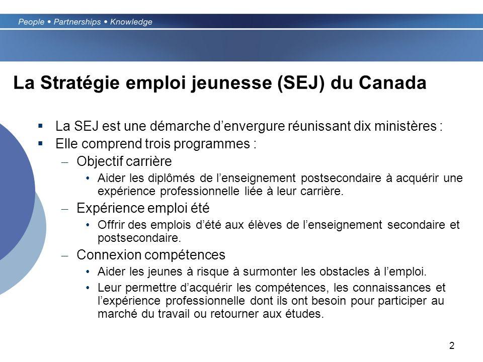 2 La Stratégie emploi jeunesse (SEJ) du Canada La SEJ est une démarche denvergure réunissant dix ministères : Elle comprend trois programmes : – Objectif carrière Aider les diplômés de lenseignement postsecondaire à acquérir une expérience professionnelle liée à leur carrière.