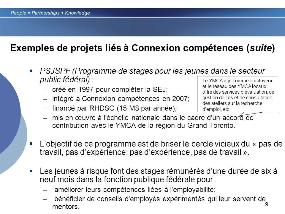 9 Exemples de projets liés à Connexion compétences (suite) PSJSPF (Programme de stages pour les jeunes dans le secteur public fédéral) : – créé en 1997 pour compléter la SEJ; – intégré à Connexion compétences en 2007; – financé par RHDSC (15 M$ par année); – mis en œuvre à léchelle nationale dans le cadre dun accord de contribution avec le YMCA de la région du Grand Toronto.