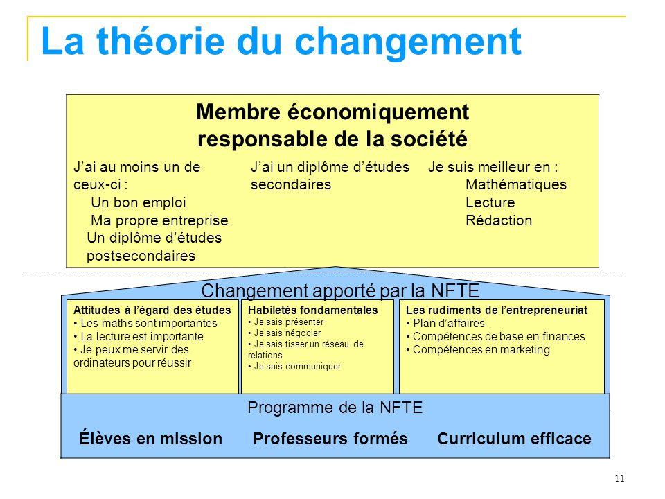 11 La théorie du changement Membre économiquement responsable de la société Jai au moins un de ceux-ci : Un bon emploi Ma propre entreprise Un diplôme