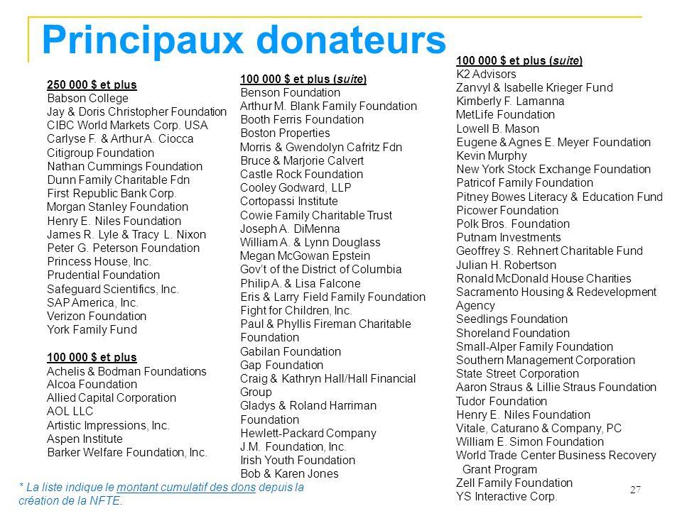 27 Principaux donateurs 250 000 $ et plus Babson College Jay & Doris Christopher Foundation CIBC World Markets Corp.