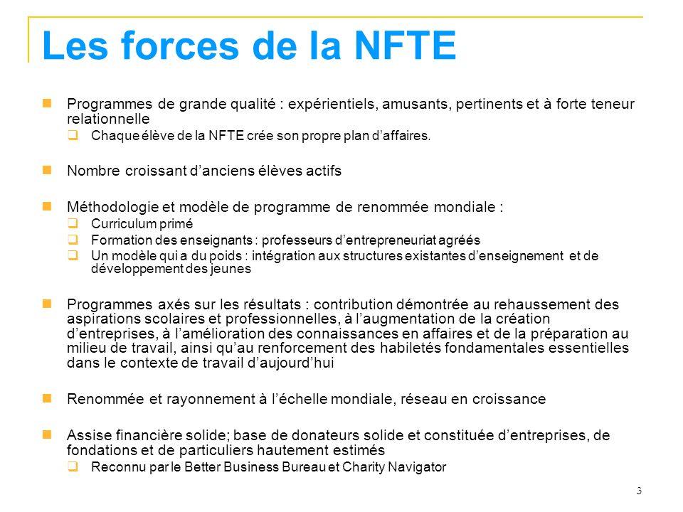 3 Les forces de la NFTE Programmes de grande qualité : expérientiels, amusants, pertinents et à forte teneur relationnelle Chaque élève de la NFTE crée son propre plan daffaires.