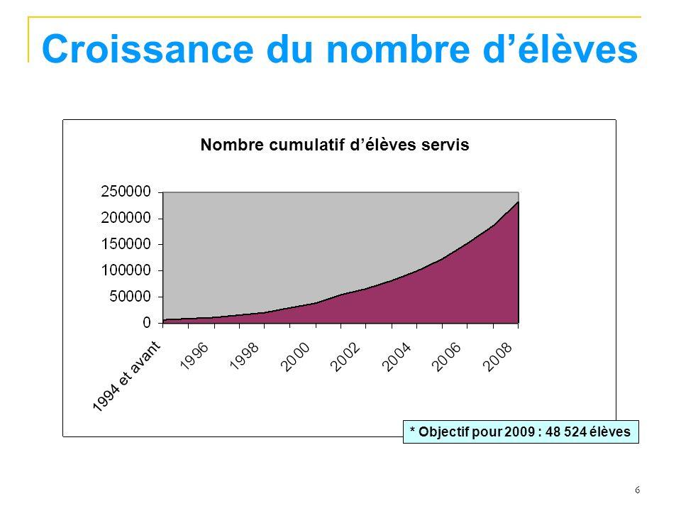 6 Croissance du nombre délèves * Objectif pour 2009 : 48 524 élèves Nombre cumulatif délèves servis 1994 et avant