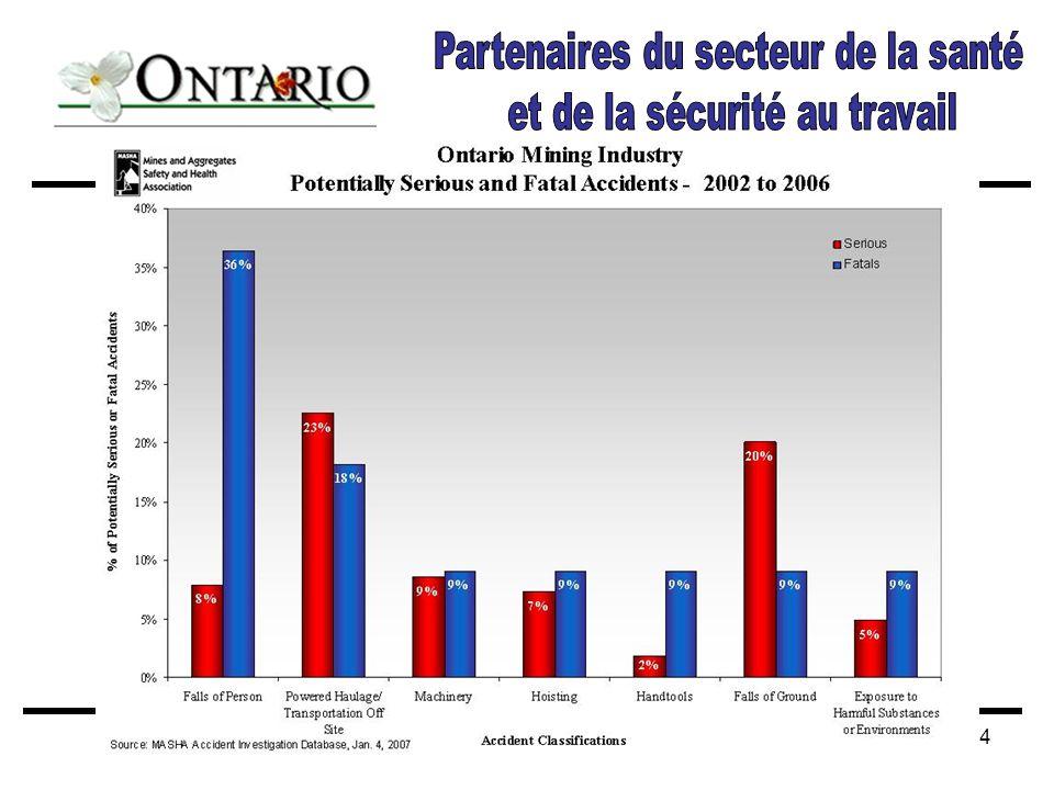 Discussion II_Ministère du Travail de l Ontario – ANACT 200714