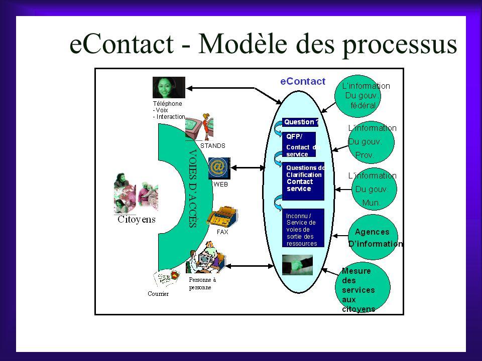 eContact - Modèle des processus