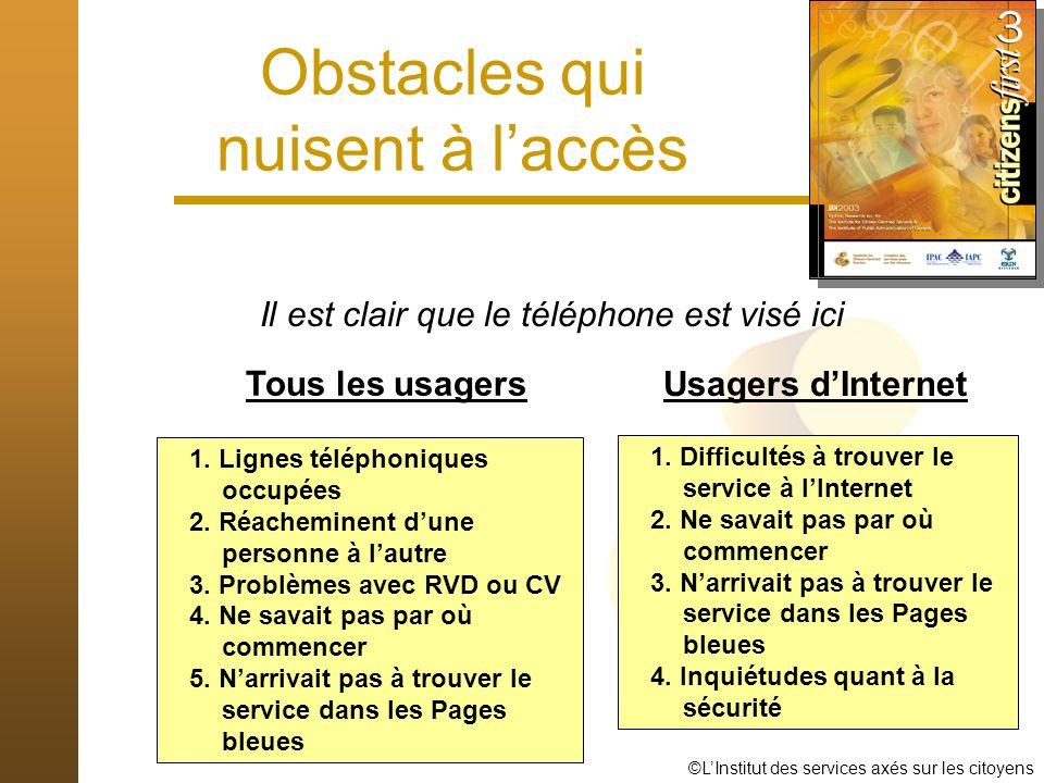 ©LInstitut des services axés sur les citoyens Obstacles qui nuisent à laccès Il est clair que le téléphone est visé ici Tous les usagers Usagers dInternet 1.