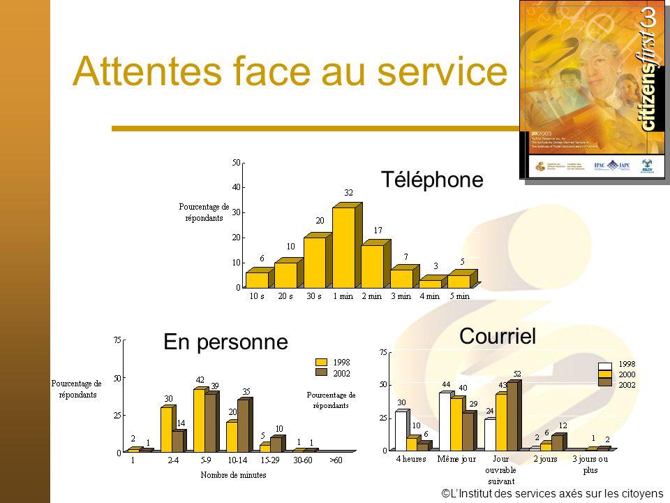 ©LInstitut des services axés sur les citoyens Téléphone En personne Attentes face au service Courriel