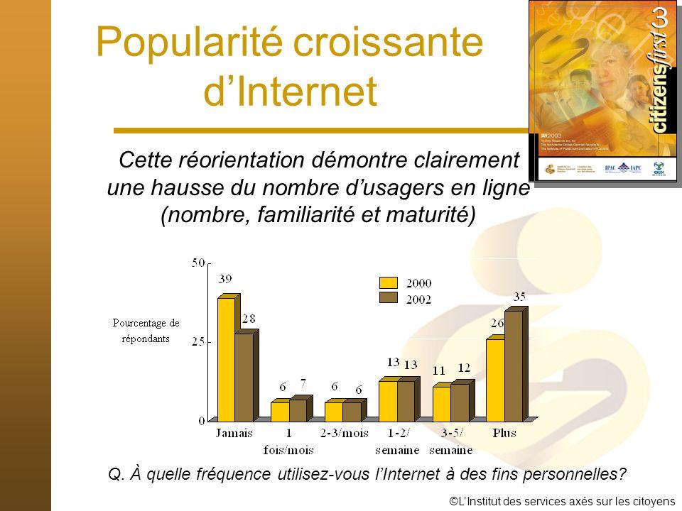 ©LInstitut des services axés sur les citoyens Popularité croissante dInternet Cette réorientation démontre clairement une hausse du nombre dusagers en ligne (nombre, familiarité et maturité) Q.