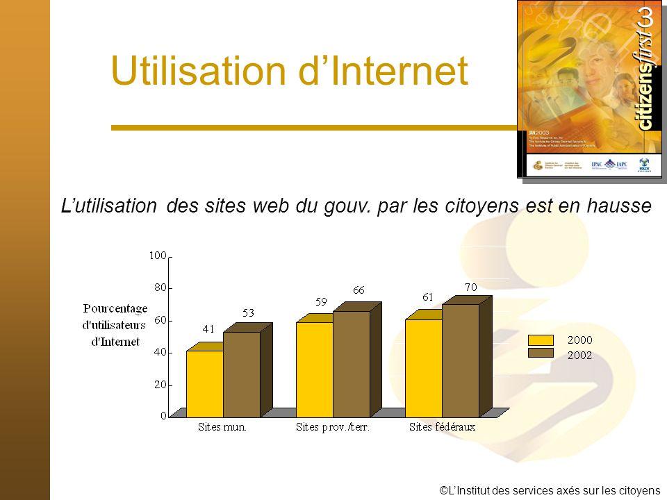 ©LInstitut des services axés sur les citoyens Utilisation dInternet Lutilisation des sites web du gouv.