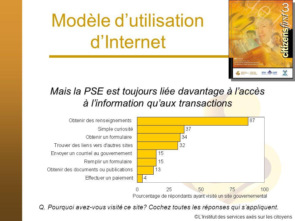 ©LInstitut des services axés sur les citoyens Modèle dutilisation dInternet Mais la PSE est toujours liée davantage à laccès à linformation quaux transactions Q.