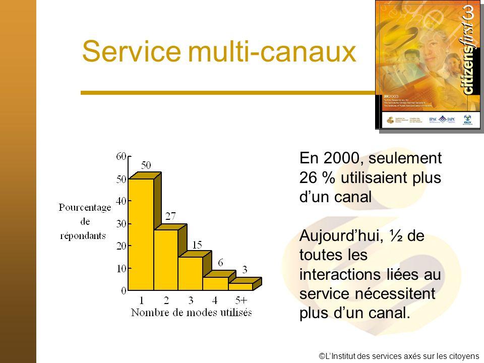 ©LInstitut des services axés sur les citoyens Service multi-canaux En 2000, seulement 26 % utilisaient plus dun canal Aujourdhui, ½ de toutes les interactions liées au service nécessitent plus dun canal.