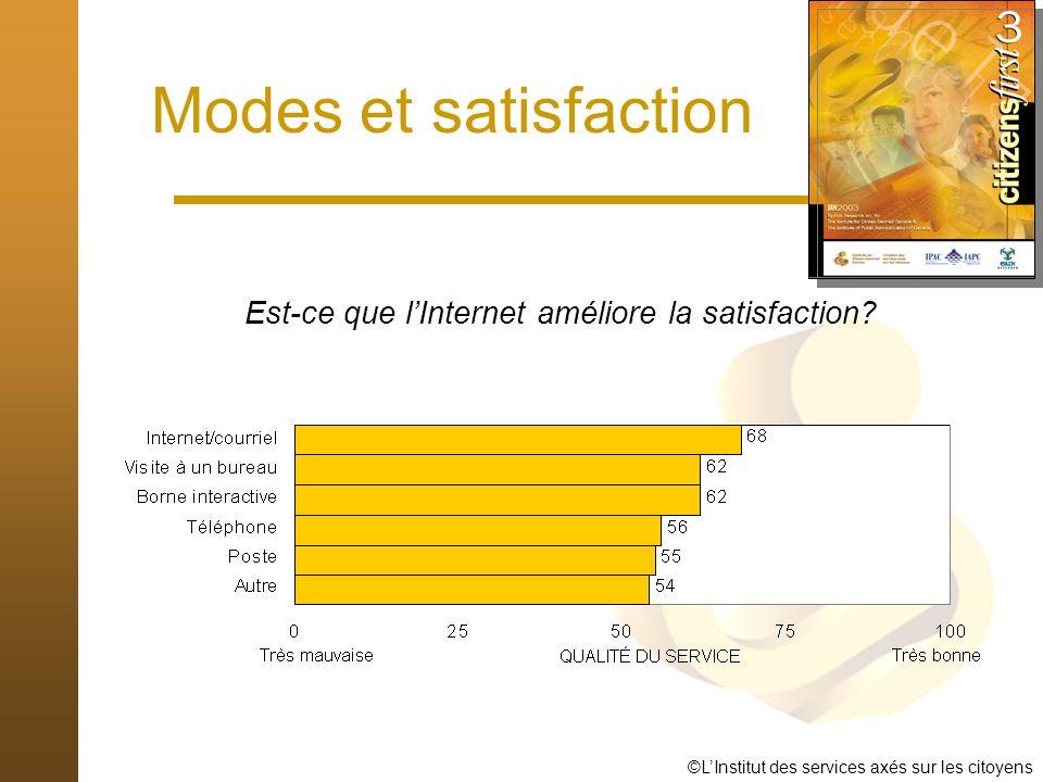 ©LInstitut des services axés sur les citoyens Modes et satisfaction Est-ce que lInternet améliore la satisfaction