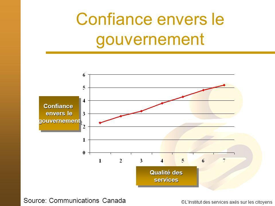 ©LInstitut des services axés sur les citoyens Confiance envers le gouvernement Confiance envers le gouvernementConfiance gouvernement Qualité des services services Source: Communications Canada