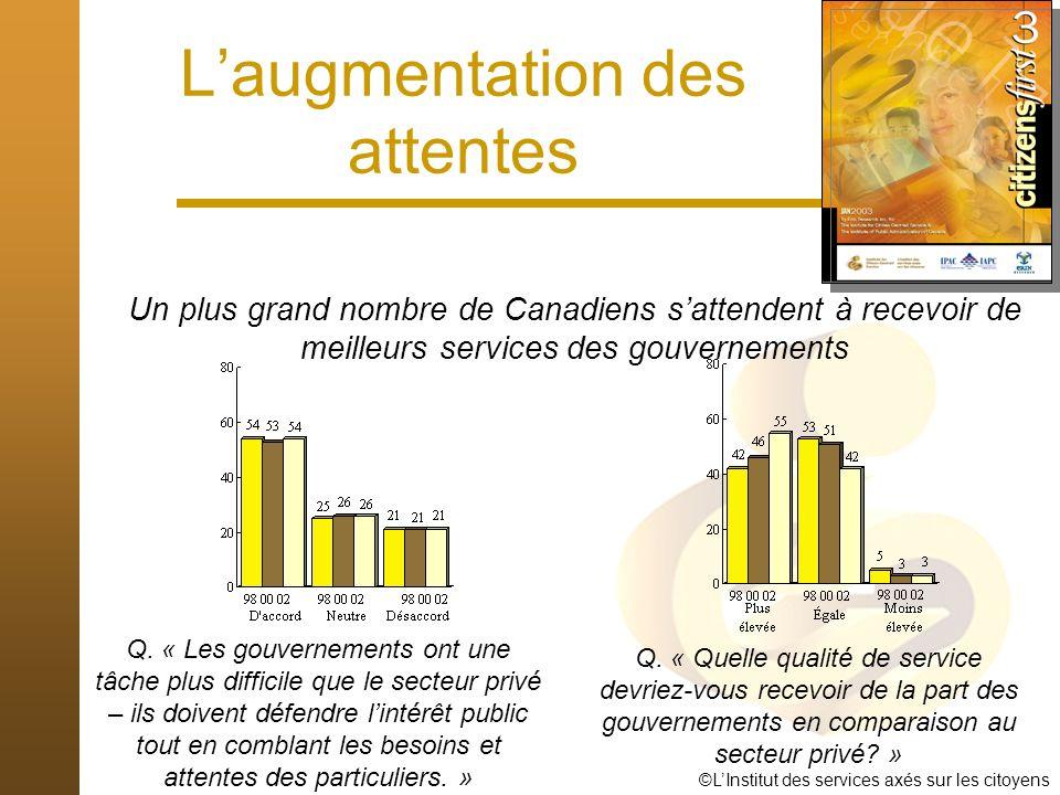 ©LInstitut des services axés sur les citoyens Le changement des attentes En 2000, seulement 26 % utilisaient plus dun canal Aujourdhui, ½ de toutes les interactions liées au service nécessitent plus dun canal