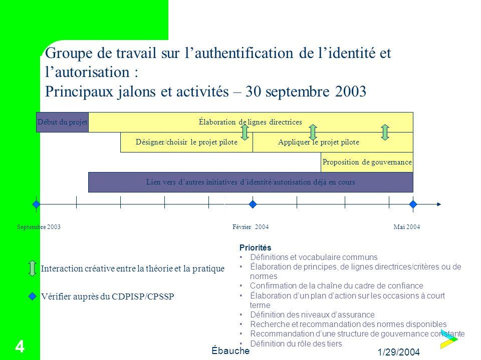 1/29/2004 Ébauche 4 Élaboration de lignes directricesDébut du projet Proposition de gouvernance Appliquer le projet pilote Septembre 2003February 04Ma