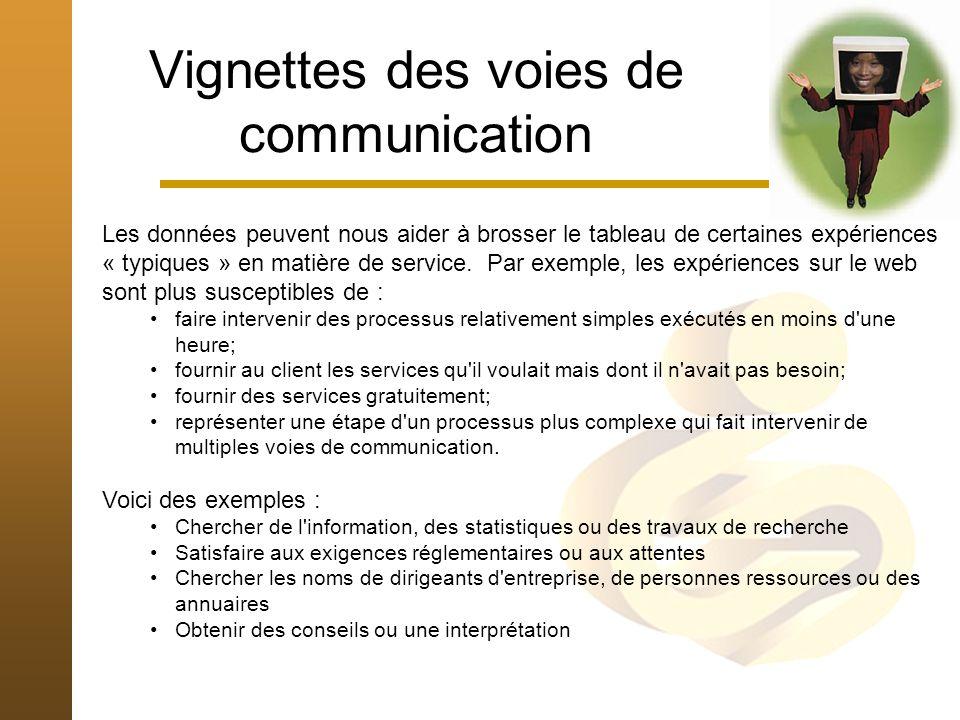 Vignettes des voies de communication Les données peuvent nous aider à brosser le tableau de certaines expériences « typiques » en matière de service.