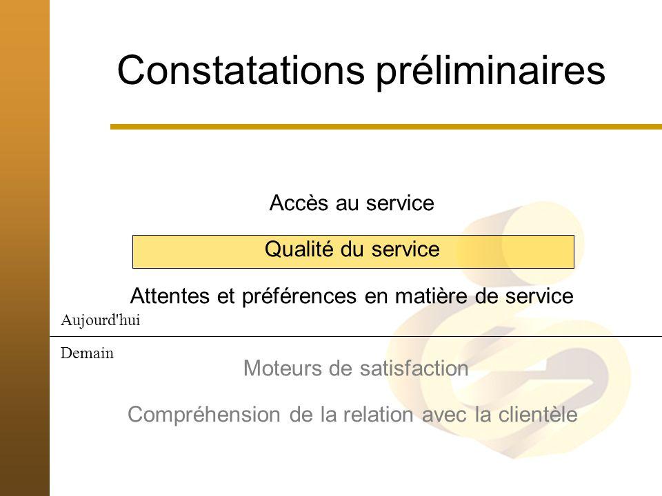 Accès au service Qualité du service Attentes et préférences en matière de service Moteurs de satisfaction Compréhension de la relation avec la clientèle Constatations préliminaires Aujourd hui Demain