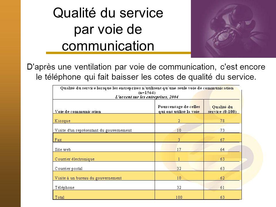 Qualité du service par voie de communication D après une ventilation par voie de communication, c est encore le téléphone qui fait baisser les cotes de qualité du service.