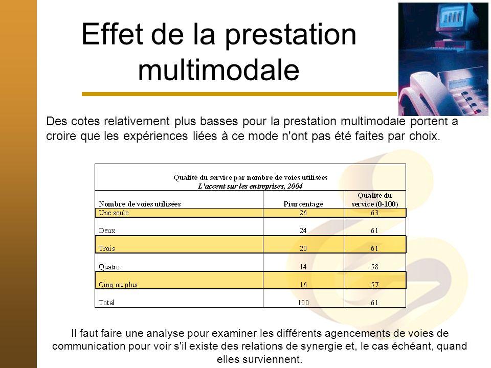 Effet de la prestation multimodale Des cotes relativement plus basses pour la prestation multimodale portent à croire que les expériences liées à ce mode n ont pas été faites par choix.